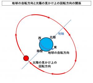 地球の自転方向と太陽の見かけ上の回転方向の関係