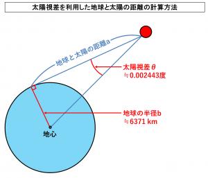 太陽視差を利用した地球と太陽の距離の計算方法