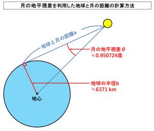 月の地平視差を利用した地球と月の距離の計算方法