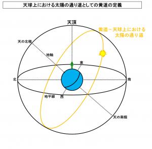 天球上における太陽の通り道としての黄道の定義