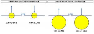 太陽の日の出と日の入りの時刻の定義と一般的な天体の出没時刻の定義の違い (2)