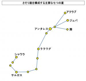 さそり座を構成する主要な七つの星