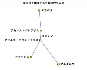かに座を構成する主要な六つの星