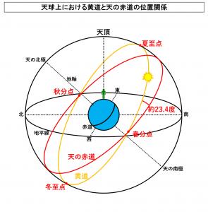 天球上における黄道と天の赤道の位置関係