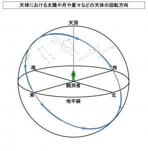 天球における太陽や月や星々などの天体の回転方向