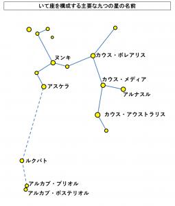 いて座を構成する主要な九つの星の名前