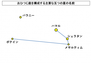 おひつじ座を構成する主要な五つの星