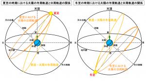 夏至と冬至の時期における太陽の年周軌道と日周軌道の関係