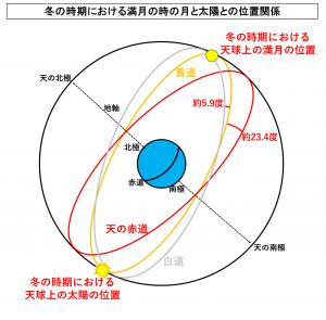 冬の時期における満月の時の月と太陽との位置関係