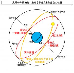 太陽の年周軌道における春分点と秋分点の位置
