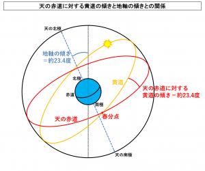 天の赤道に対する黄道の傾きと地軸の傾きとの関係
