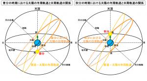 春分と秋分の時期における太陽の年周軌道と日周軌道の関係