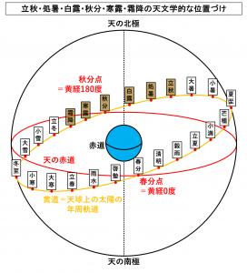 立秋・処暑・白露・秋分・寒露・霜降の天文学的な位置づけ
