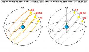 太陽と月の一日の動きの春夏秋冬の季節における軌道の変化