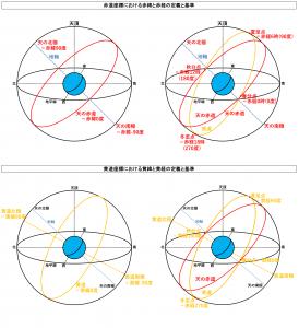 赤道座標と黄道座標における天球座標の定義と基準の違い