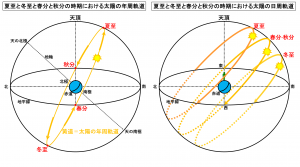 夏至と冬至と春分と秋分の時期における太陽の年周軌道と日周軌道