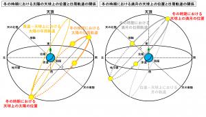 冬の時期における太陽と満月の天球上の位置と日周軌道の関係