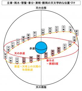 立春・雨水・啓蟄・春分・清明・穀雨の天文学的な位置づけ