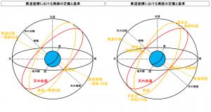 黄道座標における黄緯と黄経の定義と基準