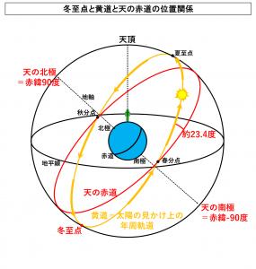 冬至点と黄道と天の赤道の位置関係