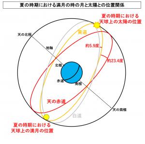 夏の時期における満月の時の月と太陽との位置関係