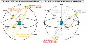 夏の時期における太陽と満月の天球上の位置と日周軌道の関係