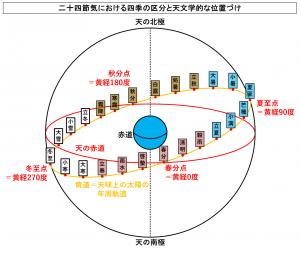 二十四節気における四季の区分と天文学的な位置づけ