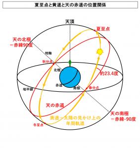 夏至点と黄道と天の赤道の位置関係