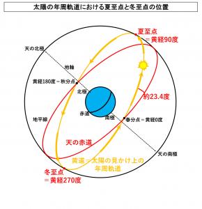 太陽の年周軌道における夏至点と冬至点の位置