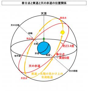 春分点と黄道と天の赤道の位置関係