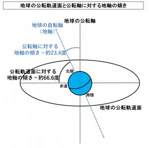 地球の公転軌道面と公転軸に対する地軸の傾き