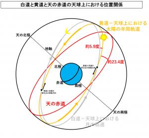 白道と黄道と天の赤道の天球上における位置関係