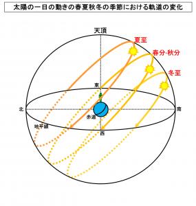 太陽の一日の動きの春夏秋冬の季節における軌道の変化