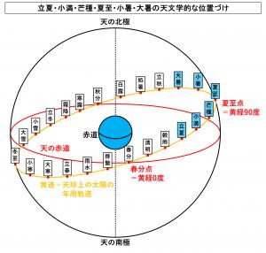 立夏・小満・芒種・夏至・小暑・大暑の天文学的な位置づけ