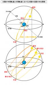 太陽の年周軌道と日周軌道における太陽の位置の対応関係