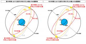 夏と冬の時期における満月と太陽との位置関係