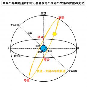 太陽の年周軌道における春夏秋冬の季節の太陽の位置の変化