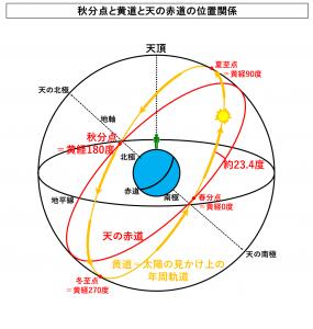 秋分点と黄道と天の赤道の位置関係