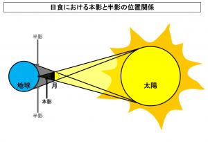 日食における本影と半影の位置関係