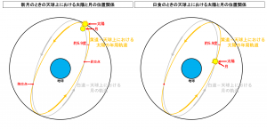 日食と新月における天球上における太陽と月の位置関係の違い
