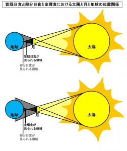 皆既日食と部分日食と金環食における太陽と月と地球の位置関係