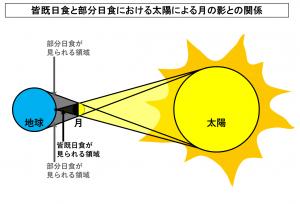 皆既日食と部分日食における太陽による月の影との関係