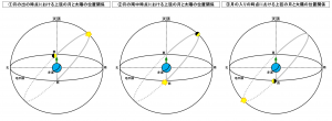 月の出から月の入りまでの上弦の月と太陽の位置関係の推移