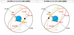 春と秋の時期の天球上における三日月と太陽の位置関係の違い