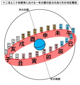 十二支と二十四節気における一年の暦の区分のあり方の対応関係