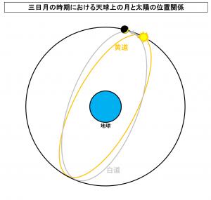 三日月の時期における天球上の月と太陽の位置関係