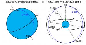 地球上と天球上における子午線の定義の違い
