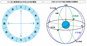 天球における子午線と卯酉線の位置関係