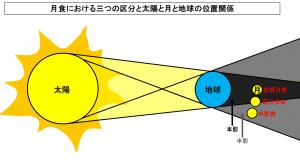 月食における三つの区分と太陽と月と地球の位置関係