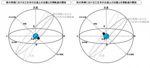 春と秋の時期における三日月の日周軌道の違い